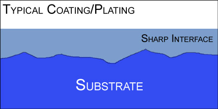 Typical coating showing sharp interface between the substrate and the coating