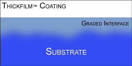 Thickfilm® coating showing graded interface between the substrate and the coating
